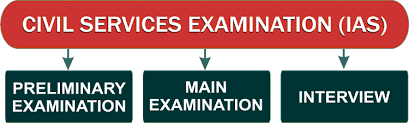 UPSC Civil Services Preliminary Exam Previous Year Question Paper