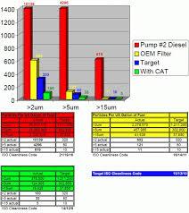 The Best Cummins Duramax Cat Fuel Filter Kit Available