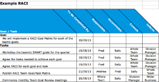 Raci Matrix In Maintenance Planning Accountable