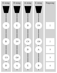 A Major Scale In The First Position Violinwiki