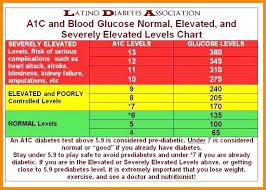 Diabetes Glucose Levels Chart Kozen Jasonkellyphoto Co