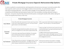 Private Mi Vs Fha Mi U S Mortgage Insurers