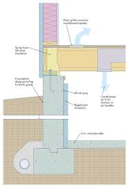 Creating a Sealed Crawlspace - Fine Homebuilding