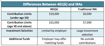 Help Whats The Difference Between A 401 K Ira And Roth