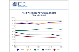 Asus Chart Lenovo Leads Acer And Asus Dip In Pc Market Share Chart For