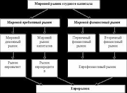 Мировой рынок ссудного капитала Реферат страница  Схема структуры мирового рынка ссудного капитала1