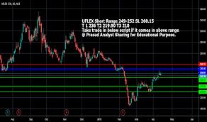 Uflex Stock Price And Chart Nse Uflex Tradingview India