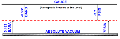 Psia To Psig Conversion Chart Understanding Gauge And Absolute Pressures In Pump Operations