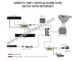 dish receiver wiring diagram facbooik com Satellite Dish Wiring Diagram dish network wiring diagram wiring diagram winegard satellite dish wiring diagrams