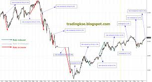 Impact Of Discount Rate On Kse 100 Charts And Analysis
