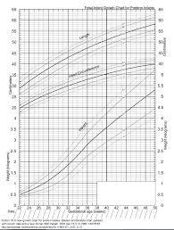 Infant Percentile Chart 10 Baby Gewicht Percentile Chart Dosequisseries Com