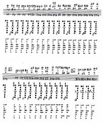 Flute Multiphonics Chart The Clarinet Of The 21st Century Vi 5 Bs Cl Multiphonic