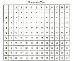 12x12 Multiplication Chart Pdf Multiplication Tables Through 12 Jasonkellyphoto Co