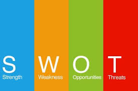 Swot Model Swot Analysis Exploring Innovation And Creativity Within Organizations