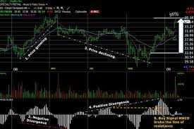 Free Macd Charts Macd Stock Chart Indicator 4 Point Fast Guide