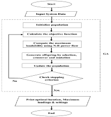 Methodology Flow Chart Thesis Flow Chart For The Proposed Methodology Download