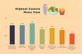 Subway Menu Calories Chart Chart Of The Highest Calorie Fast Food Menu Items A Chart