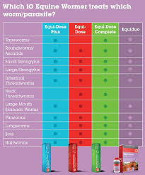 Horse Wormer Chart Io Equiduo Liquid For Horses Independents Own