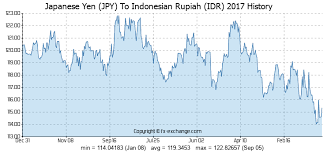 Yen Historical Chart Japanese Yen Jpy To Indonesian Rupiah Idr History