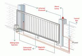 gate photocell wiring diagram gate image wiring wiring diagram electric gates wiring image wiring on gate photocell wiring diagram