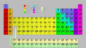 periodic table pdf with details new periodic table elements sargent welch pdf new unique sargent welch periodic table mercaenlinea co valid periodic table