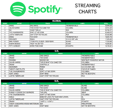 Spotify Charts Philippines Hits Daily Double Rumor Mill Spotify Standings Yes