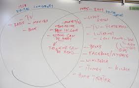 blog apu educ evolving tech archives marc prensky change vs continuity