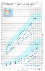 Russell Silver Syndrome Growth Chart Most Popular Russell