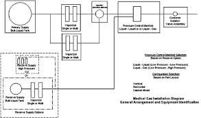 medical vacuum system diagram all about repair and wiring medical vacuum system diagram medical gas bulk delivery system a typical layout medical vacuum