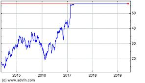Zeltiq Aesthetics Inc Stock Chart Zltq