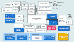 digital video camera   sii semiconductor corporation  seiko    block diagram  digital video camera
