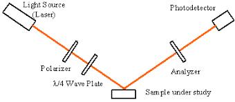 Discrete Wavelength Ellipsometer Spectroscopic