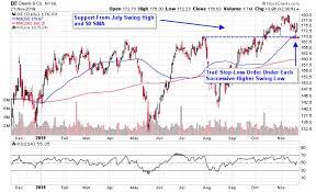 Deere Stock Chart Pullback In Farming Equipment Stocks Offers Opportunity