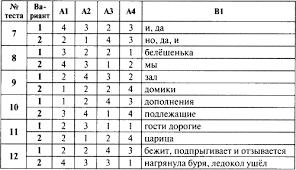 Контрольно измерительные материалы Русский язык класс fb  Контрольно измерительные материалы Русский язык 5 класс fb2 КулЛиб Классная библиотека Скачать книги бесплатно