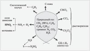 Природные источники углеводородов Состав природного газа и вещества получаемые на его основе