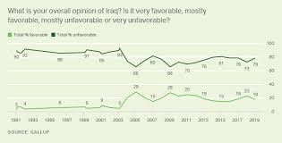 Iraq Gallup Historical Trends