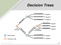 2 Decision Making