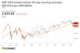 50 Day Moving Average Charts Technical Analysts Theres More Pain To Come For Stocks