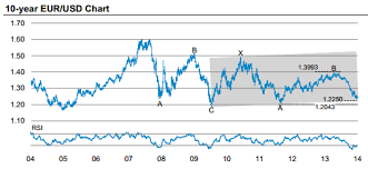 Euro To Dollar Chart 10 Year Eur Usd 10 Years Chart Currency Exchange Rates