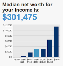 What Is Networth What Should Your Net Worth Be By Age 30 Give Me Back My Five Bucks