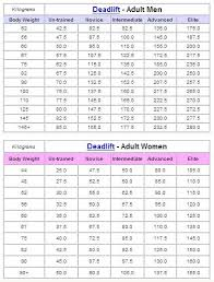 Deadlift Max Chart Deadlift Workout Routine Kettlebell Deadlift Kettlebell