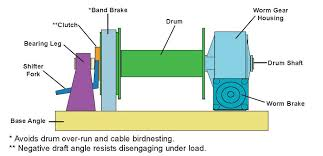 worm gear common terms winches inc worm gear terms diagram