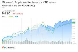 Epic Games Stock Market Chart Tech Stocks Could Rise 20 Before 2019 Ends S P 500 History
