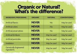 Organic Vs Conventional Foods Chart Organic Conventional Natural Whats The Difference