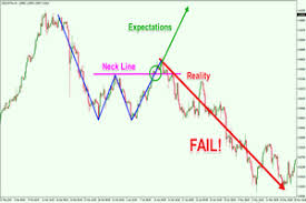 Learn How To Trade And Profit From Chart Pattern Failures