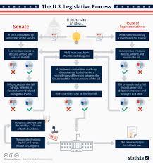 Chart The U S Legislative Process Statista