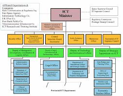 Project Organization Chart Magnificent Organization Chart Information And Communications Technology Ministry