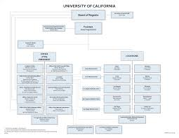 Ucsd Org Chart What Are Organizational Hierarchies Kuali Build