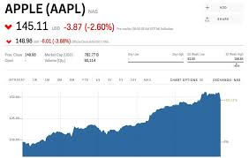 Apple Stock Value Chart Aapl Stock Apple Stock Price Today Markets Insider