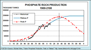 Doomsday Will Peak Phosphate Get Us Before Global Warming